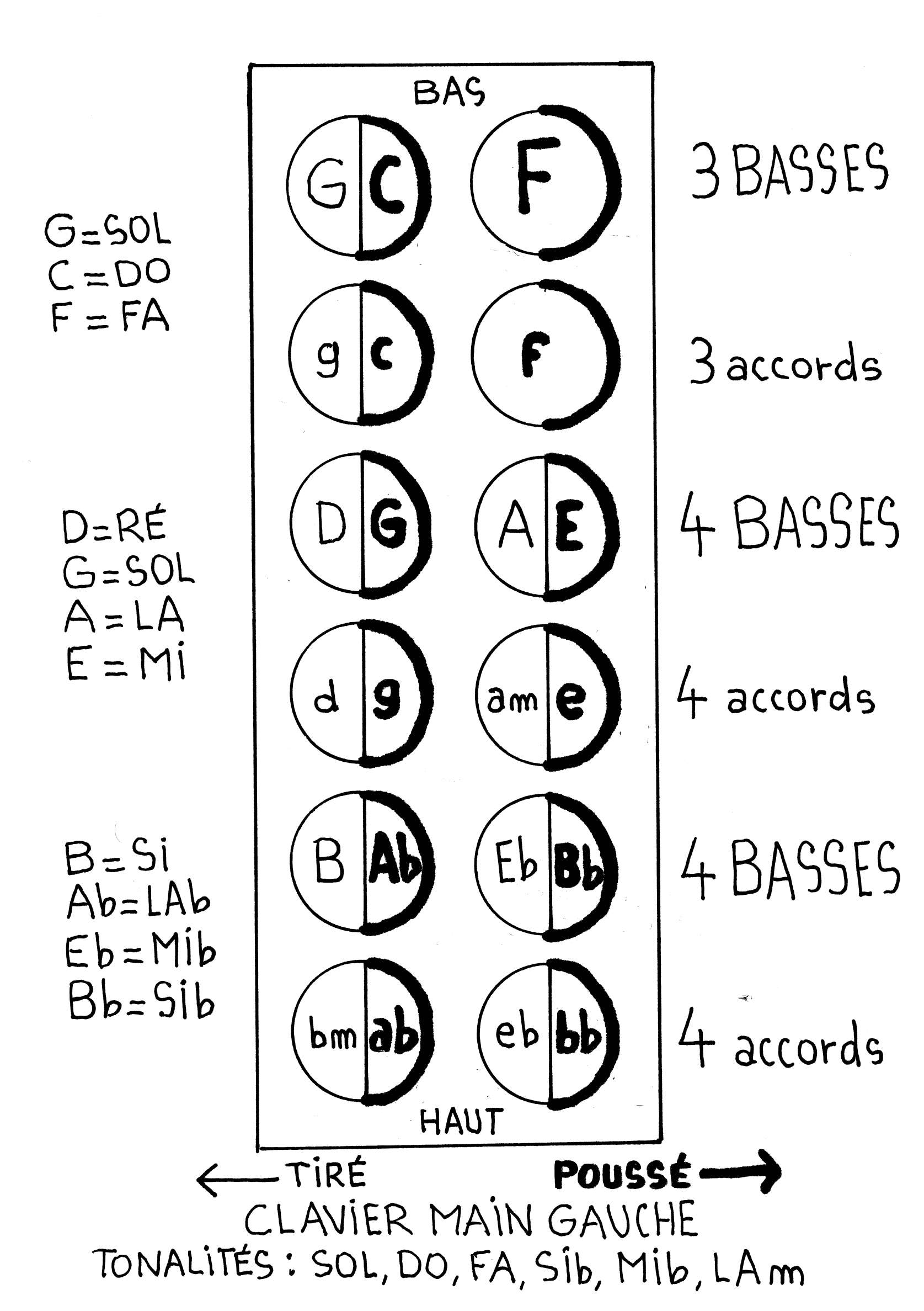 Clavier main gauche 12 basses