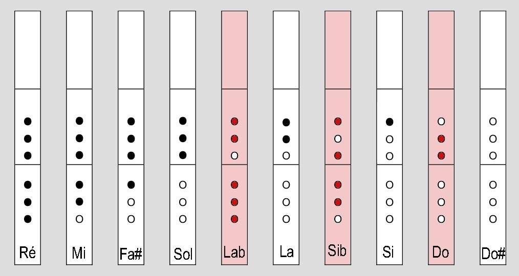 Tablature flute traversière